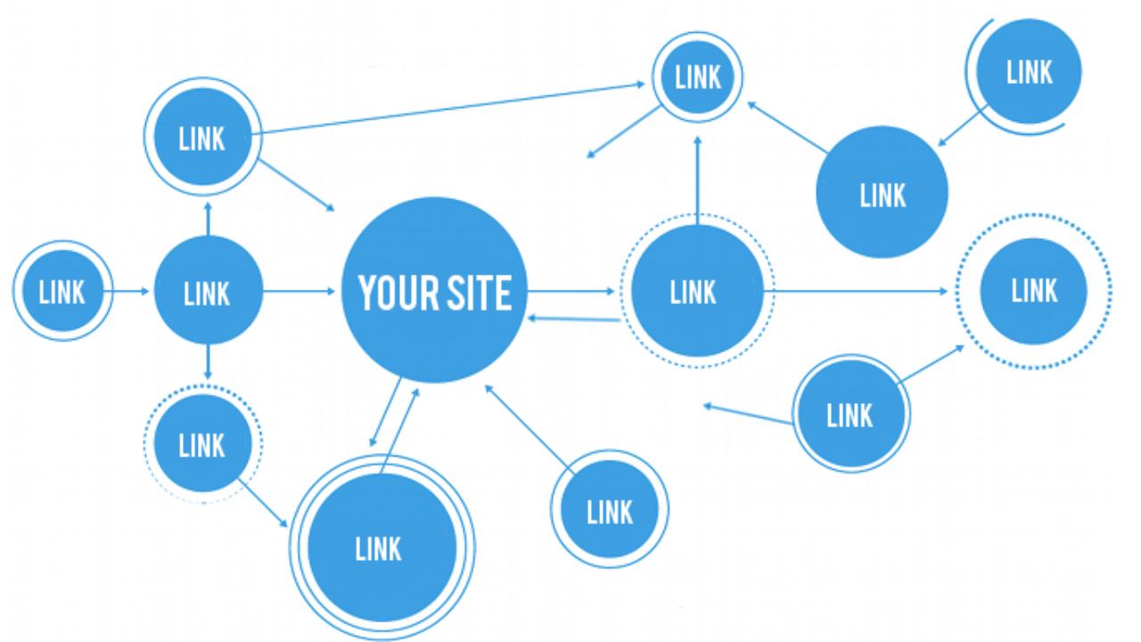 Cómo hacer un linkbuilding perfecto