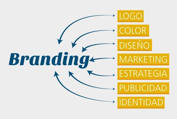 que-es-branding